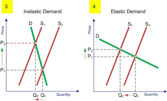 Three Types Of Elasticity Economics